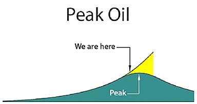 Rep. Bartlett Peak Chart