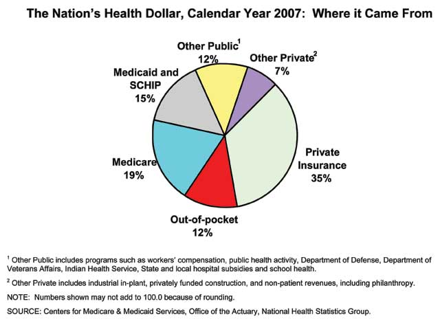 The Nation's Health Dollar, Calendar Year 2007: Where it Came From