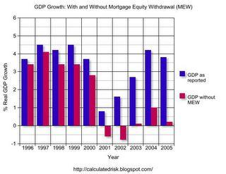 GDP/MEW Charrt