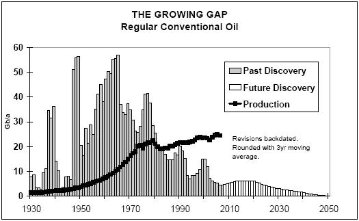 ASPO Chart