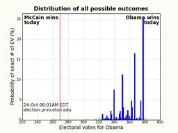 Princeton Election Consortium 2008 10 01