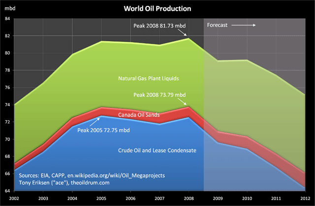 World Oil Production Peaked in 2008