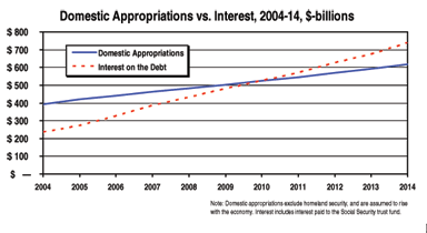 Chart: Interest payments exceed all domestic progams by 2010